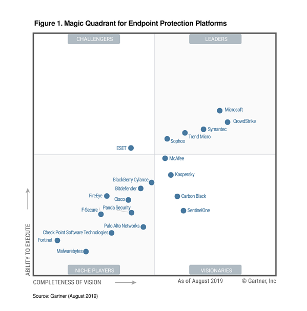 Magic Quadrant for Endpoint Protection Platforms August 2019 Gartner, Inc